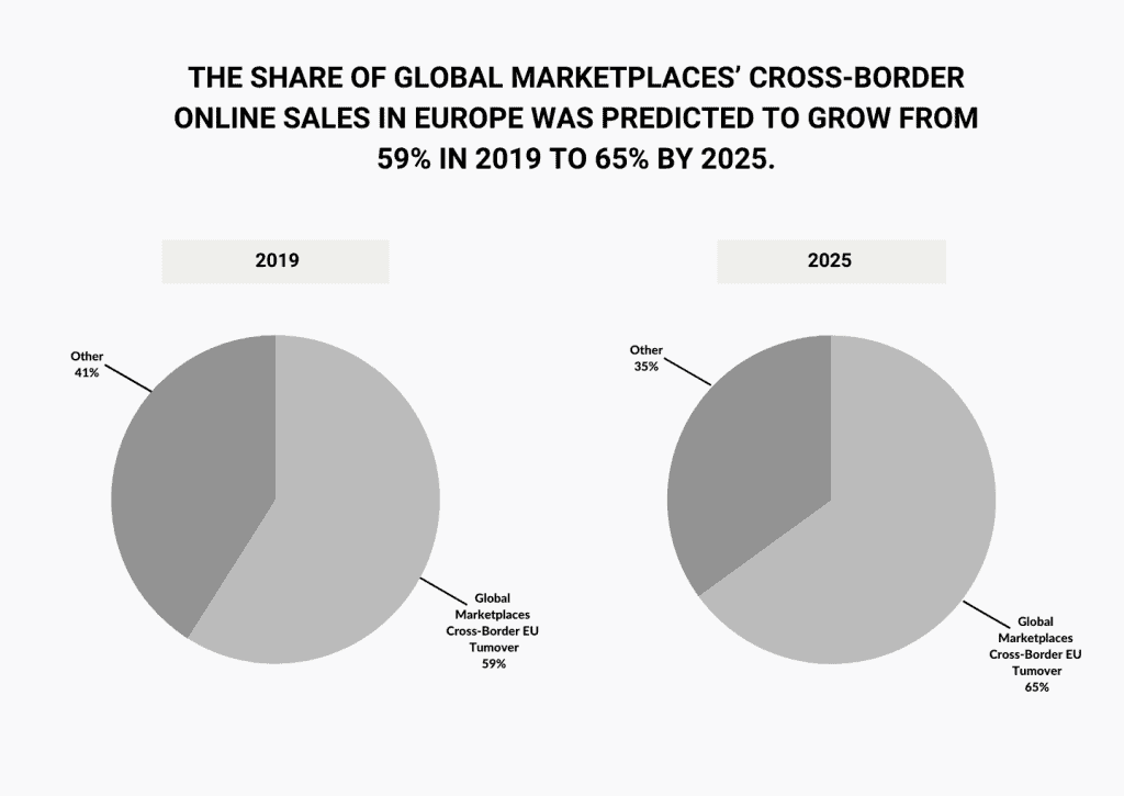 cross-border-onlin-sales-shares-in-europe