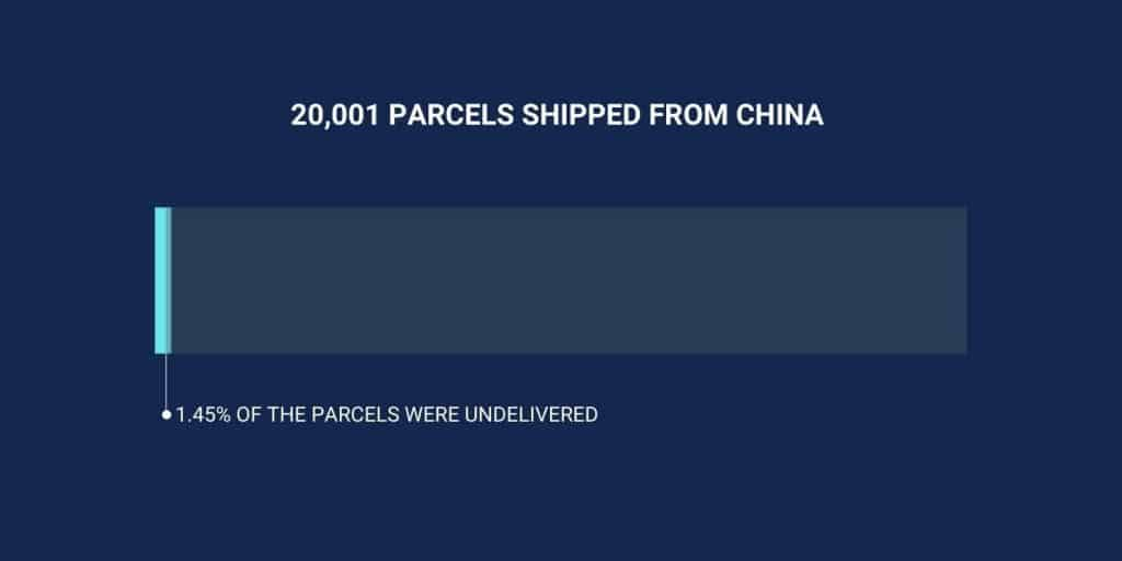 undelivered-rate-when-shipped-from-china-to-us