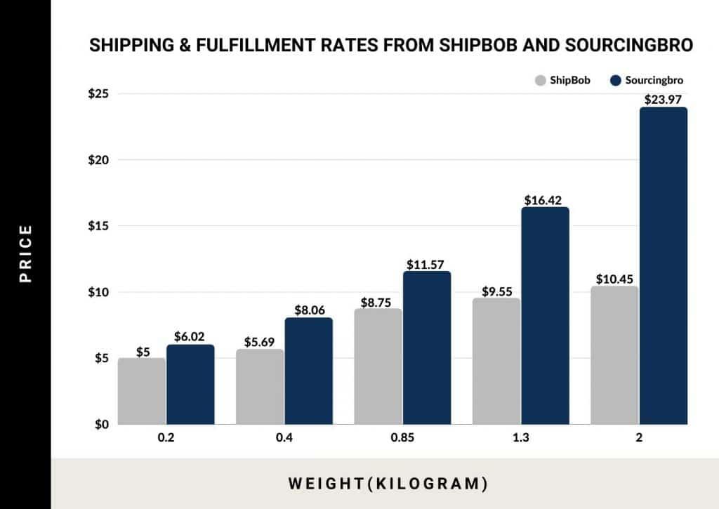 shipping-fulfillment-rates-comparsion-china-us