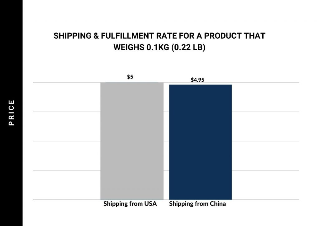 shipping-fulfillment-cost-for- kg-parcel