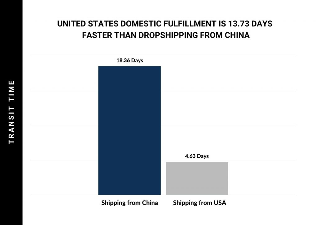 shipping-transit-time-comparsion-us-china-